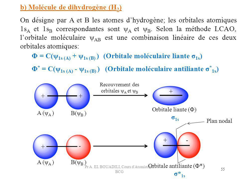 b) Molécule de dihydrogène (H 2 ) On désigne par A et B les atomes dhydrogène; les orbitales atomiques 1s A et 1s B correspondantes sont ψ A et ψ B. S