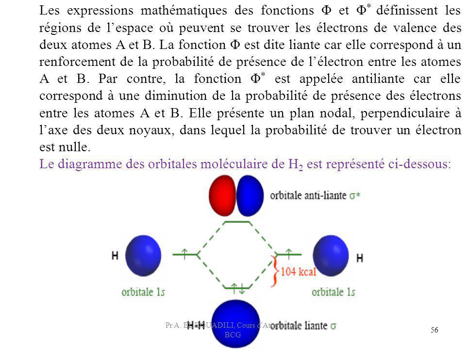 Les expressions mathématiques des fonctions Φ et Φ * définissent les régions de lespace où peuvent se trouver les électrons de valence des deux atomes