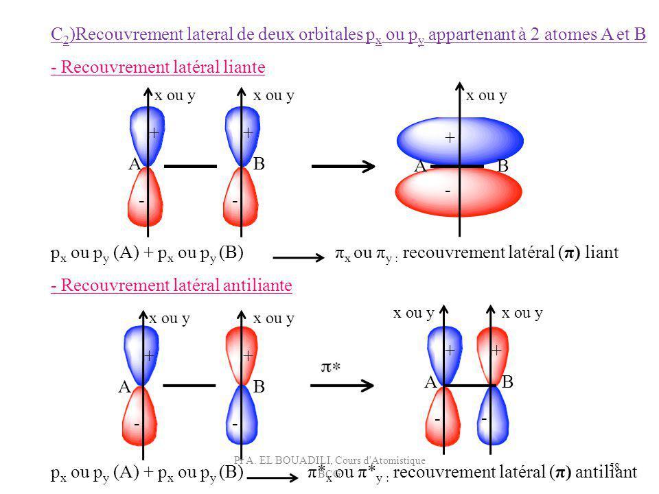 58 C 2 )Recouvrement lateral de deux orbitales p x ou p y appartenant à 2 atomes A et B - Recouvrement latéral liante ++ + -- - x ou y AB AB p x ou p