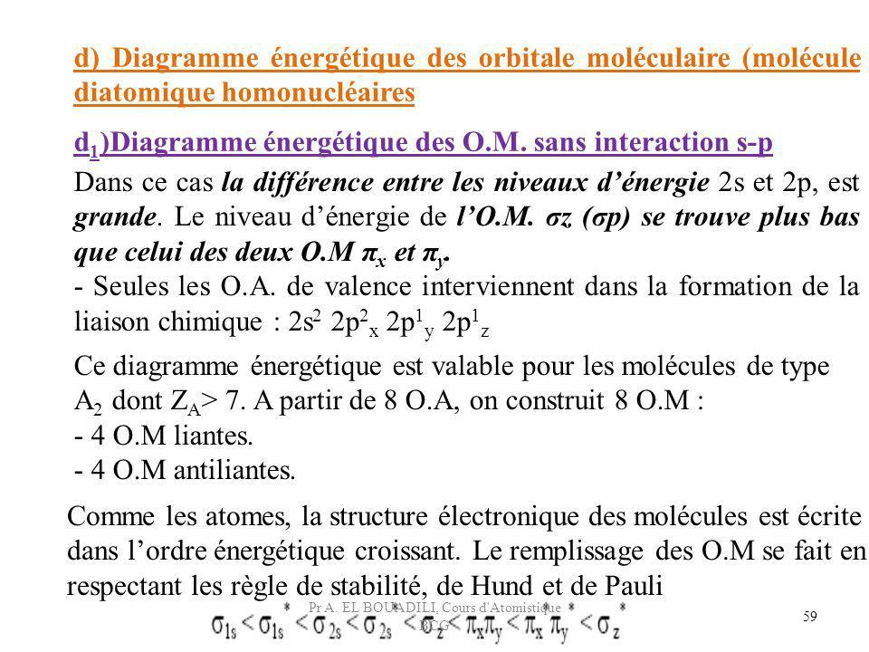 59 d) Diagramme énergétique des orbitale moléculaire (molécule diatomique homonucléaires d 1 )Diagramme énergétique des O.M. sans interaction s-p Dans