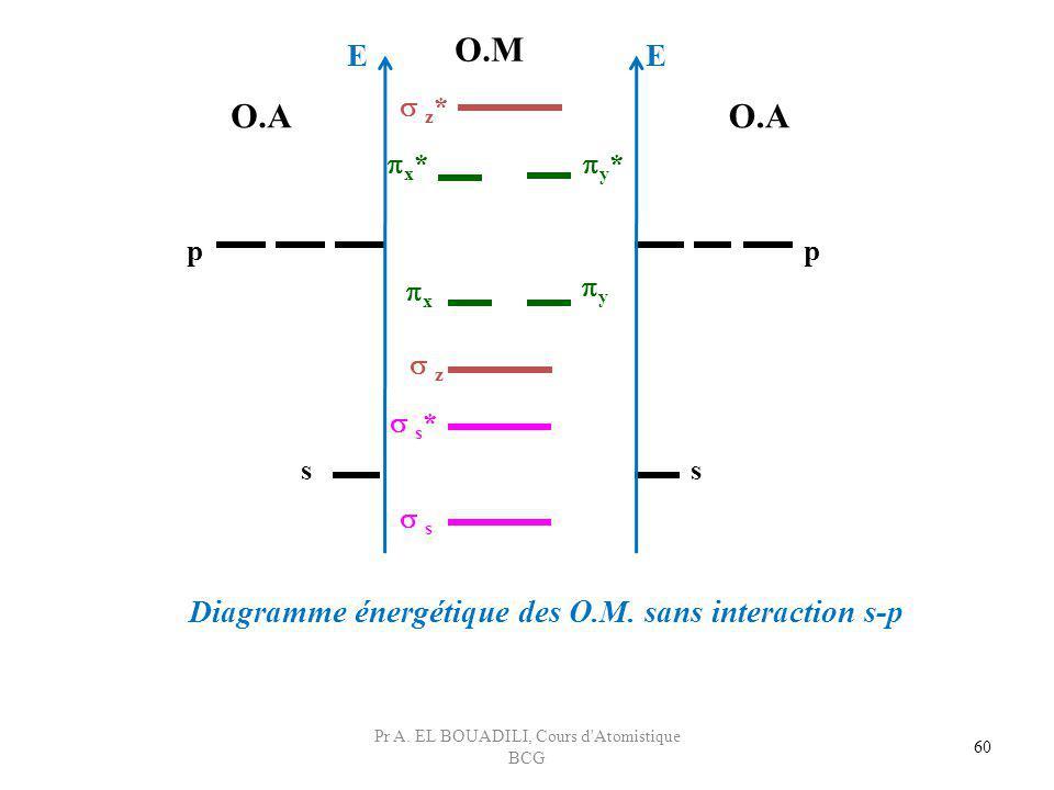 60 p z z * x * s s * p ss y * x y O.A O.M Diagramme énergétique des O.M. sans interaction s-p EE Pr A. EL BOUADILI, Cours d'Atomistique BCG