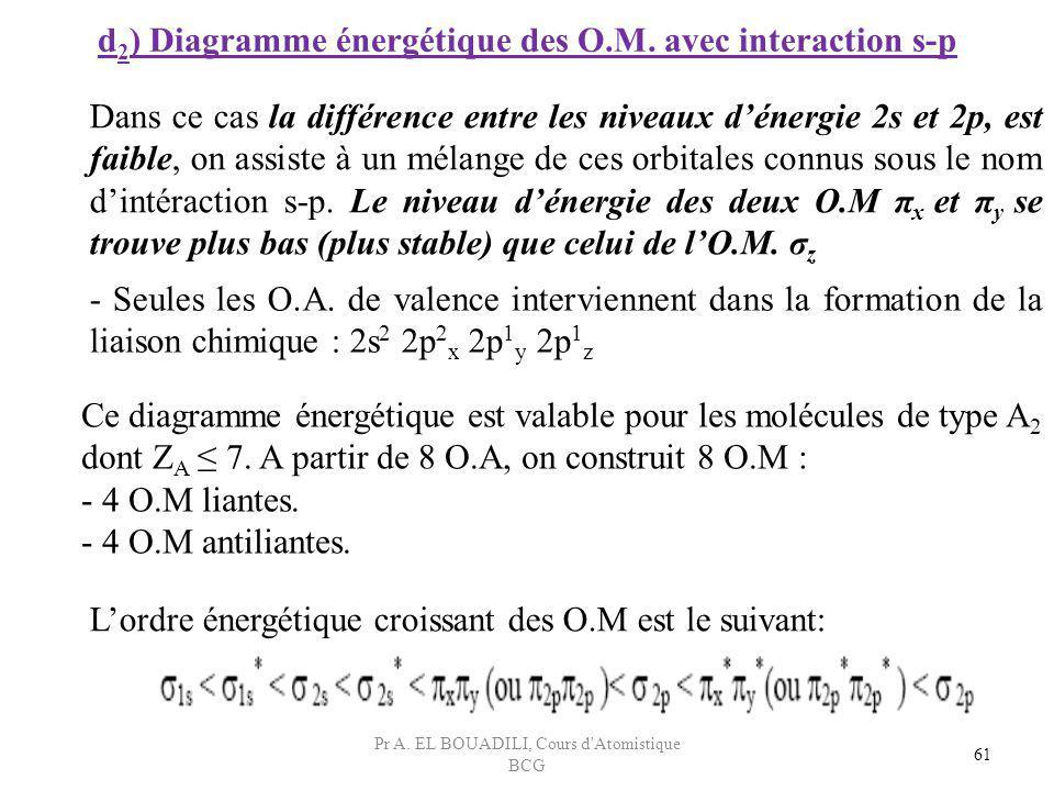 d 2 ) Diagramme énergétique des O.M. avec interaction s-p Dans ce cas la différence entre les niveaux dénergie 2s et 2p, est faible, on assiste à un m