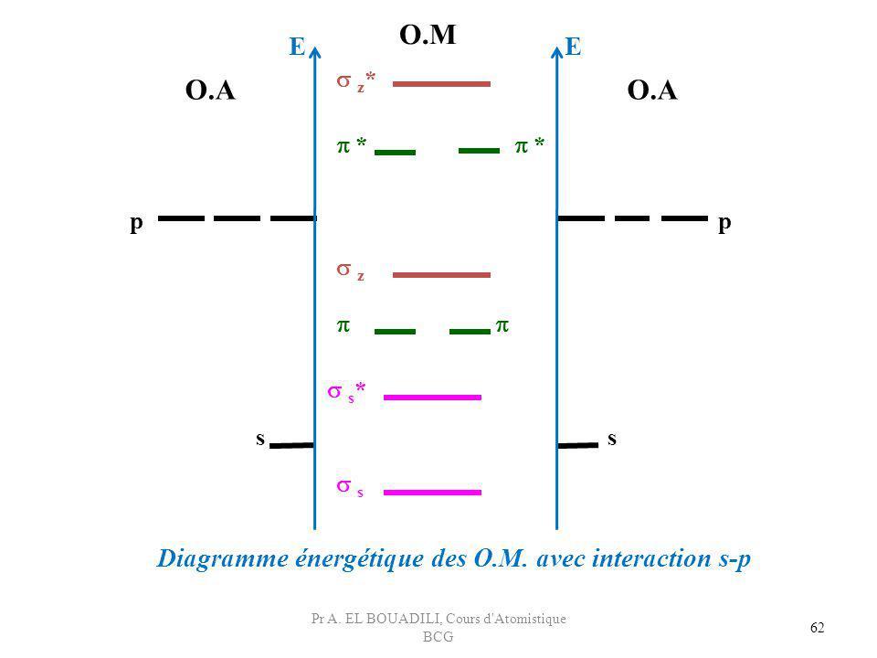 62 z z * * * s s * p ss p O.A O.M Diagramme énergétique des O.M. avec interaction s-p EE Pr A. EL BOUADILI, Cours d'Atomistique BCG