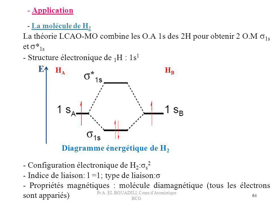 64 - Application - La molécule de H 2 La théorie LCAO-MO combine les O.A 1s des 2H pour obtenir 2 O.M s et * 1s - Configuration électronique de H 2 :σ