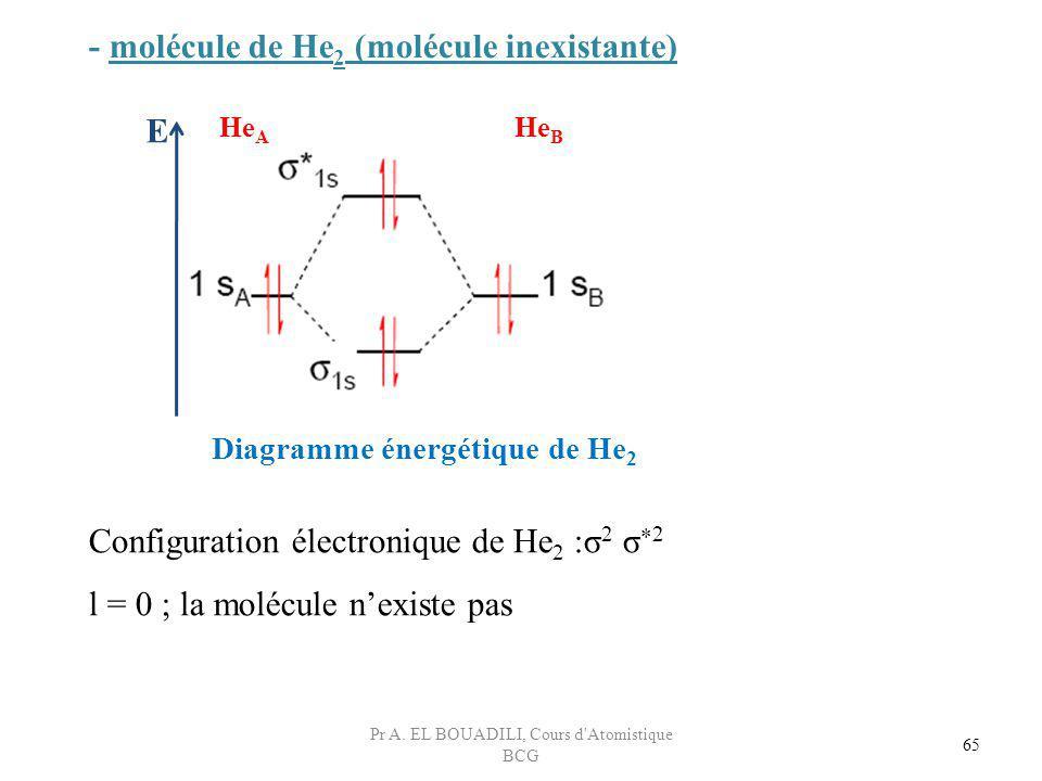 - molécule de He 2 (molécule inexistante) Configuration électronique de He 2 :σ 2 σ 2 l = 0 ; la molécule nexiste pas E He B He A Diagramme énergétiqu