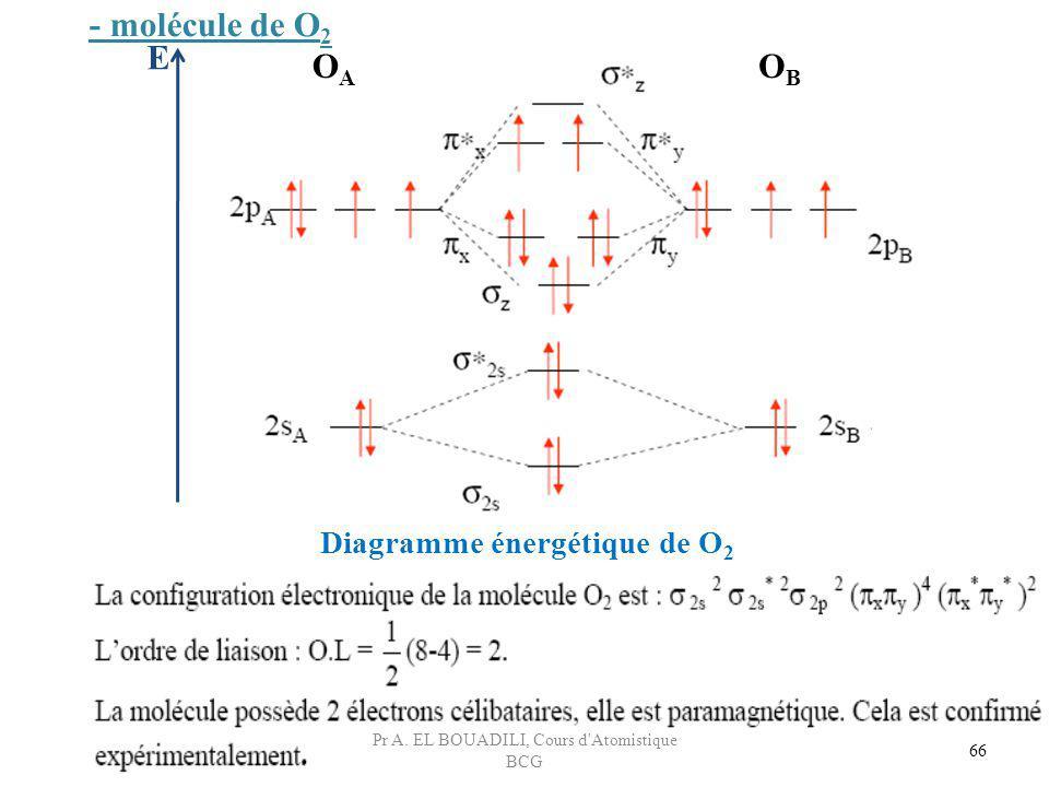 66 E - molécule de O 2 Diagramme énergétique de O 2 OAOA OBOB Pr A. EL BOUADILI, Cours d'Atomistique BCG