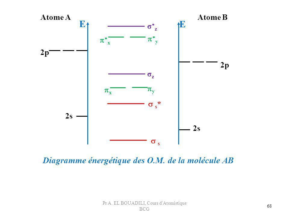 68 s s * σzσz x y x y σ z 2p 2s E Atome AAtome B Diagramme énergétique des O.M. de la molécule AB E Pr A. EL BOUADILI, Cours d'Atomistique BCG