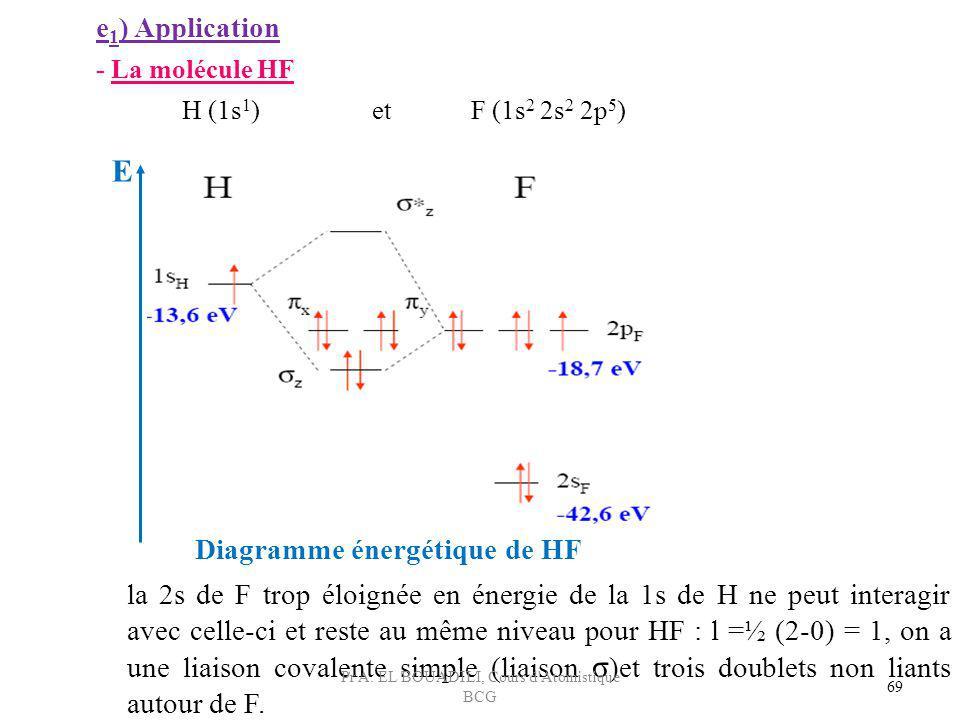 69 E la 2s de F trop éloignée en énergie de la 1s de H ne peut interagir avec celle-ci et reste au même niveau pour HF : l =½ (2-0) = 1, on a une liai