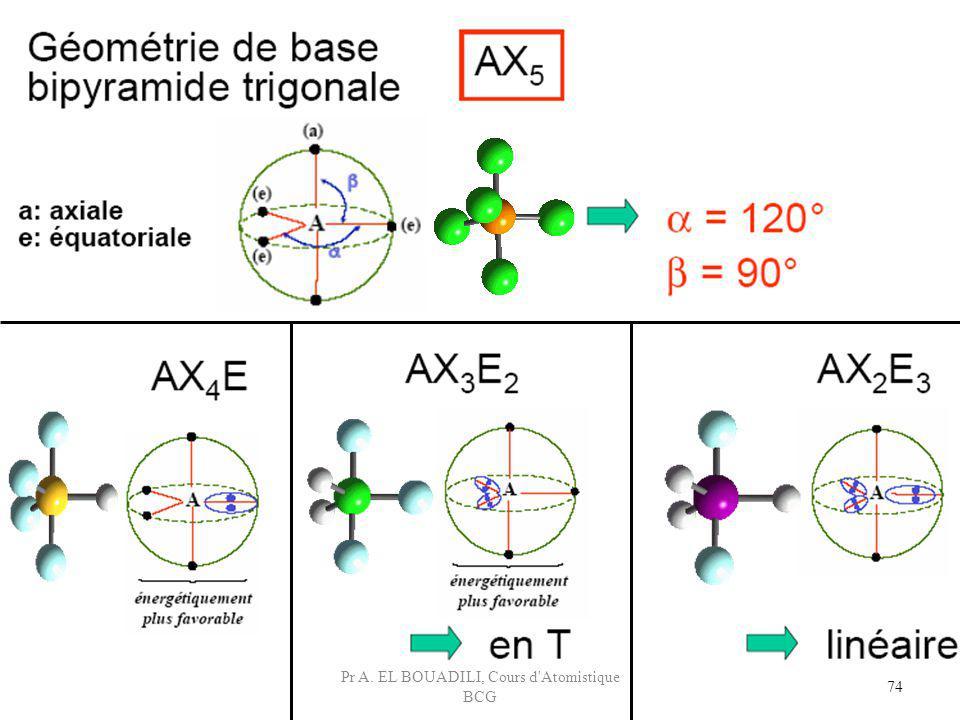 74 Pr A. EL BOUADILI, Cours d'Atomistique BCG