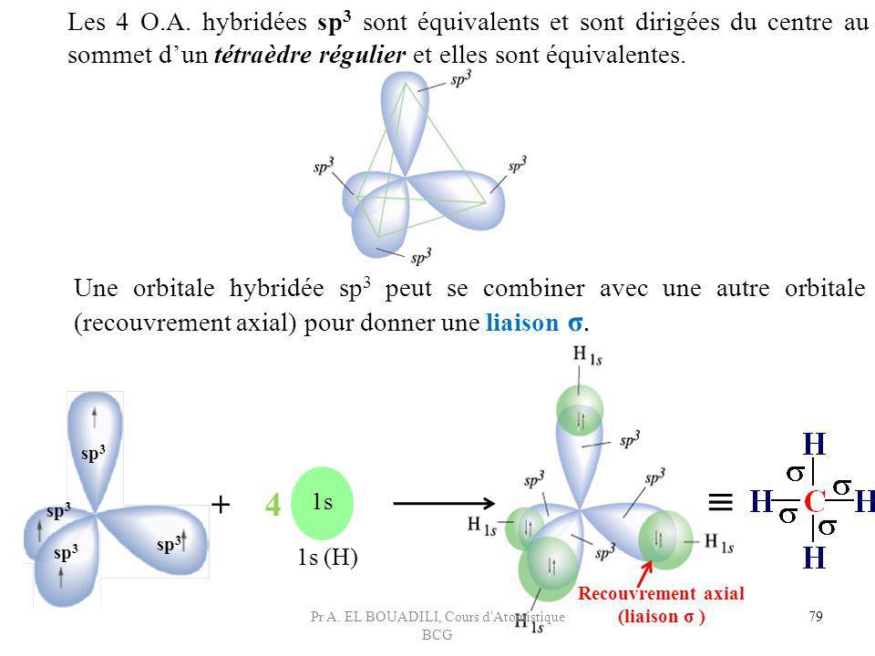 + 4 1s 1s (H) 79 Les 4 O.A. hybridées sp 3 sont équivalents et sont dirigées du centre au sommet dun tétraèdre régulier et elles sont équivalentes. Un