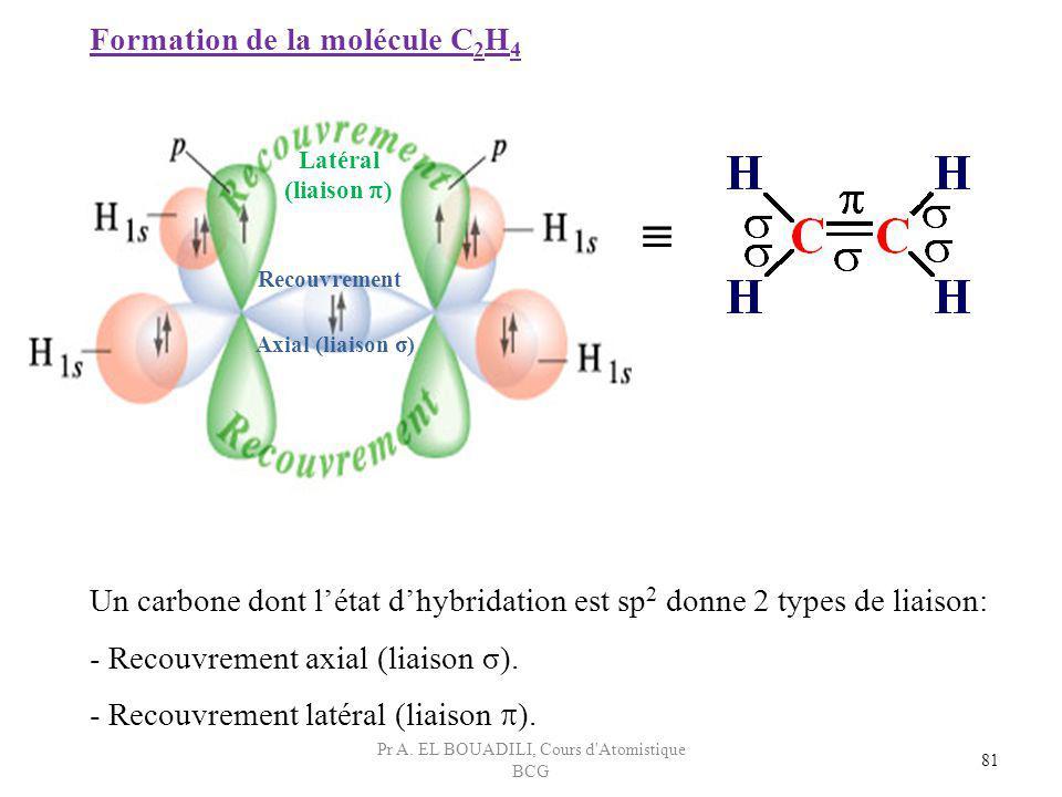 81 Formation de la molécule C 2 H 4 Un carbone dont létat dhybridation est sp 2 donne 2 types de liaison: - Recouvrement axial (liaison σ). - Recouvre