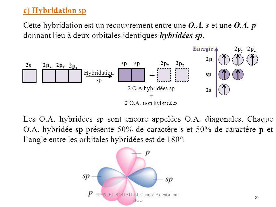 82 c) Hybridation sp Cette hybridation est un recouvrement entre une O.A. s et une O.A. p donnant lieu à deux orbitales identiques hybridées sp. 2s2p