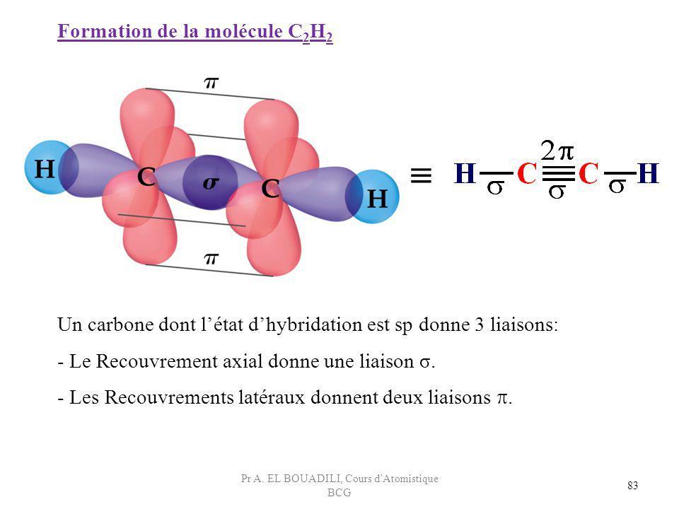 83 Formation de la molécule C 2 H 2 Un carbone dont létat dhybridation est sp donne 3 liaisons: - Le Recouvrement axial donne une liaison σ. - Les Rec