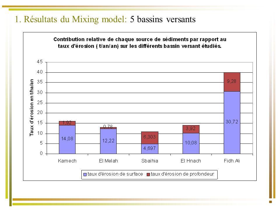 1. Résultats du Mixing model: 5 bassins versants
