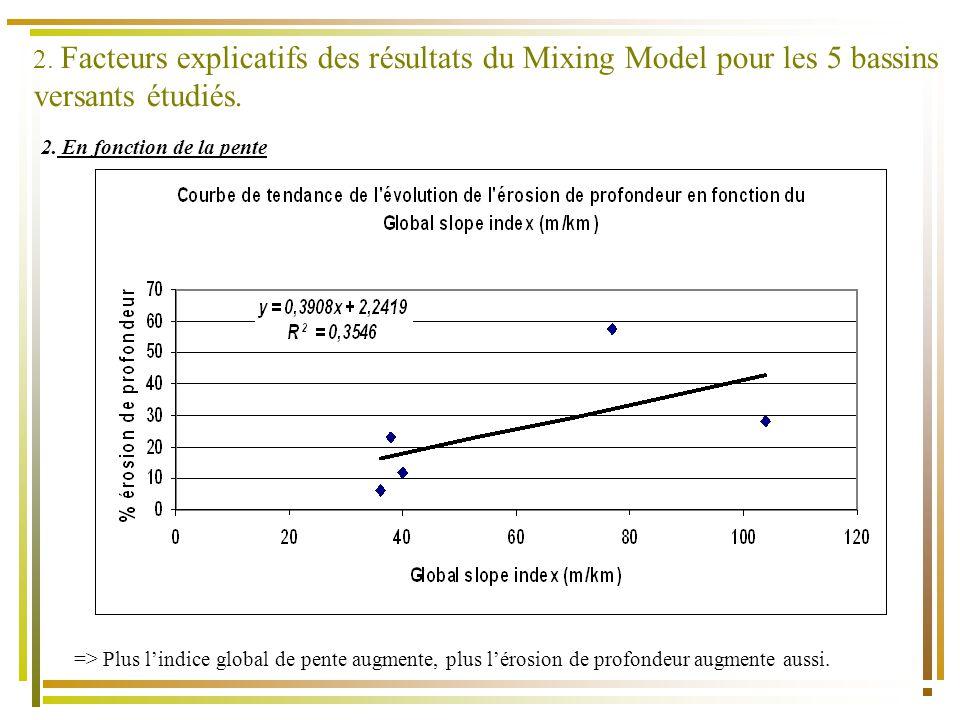 2. En fonction de la pente => Plus lindice global de pente augmente, plus lérosion de profondeur augmente aussi. 2. Facteurs explicatifs des résultats