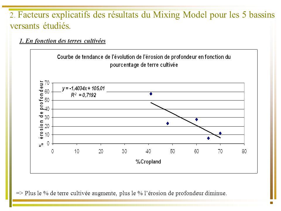1. En fonction des terres cultivées => Plus le % de terre cultivée augmente, plus le % lérosion de profondeur diminue.