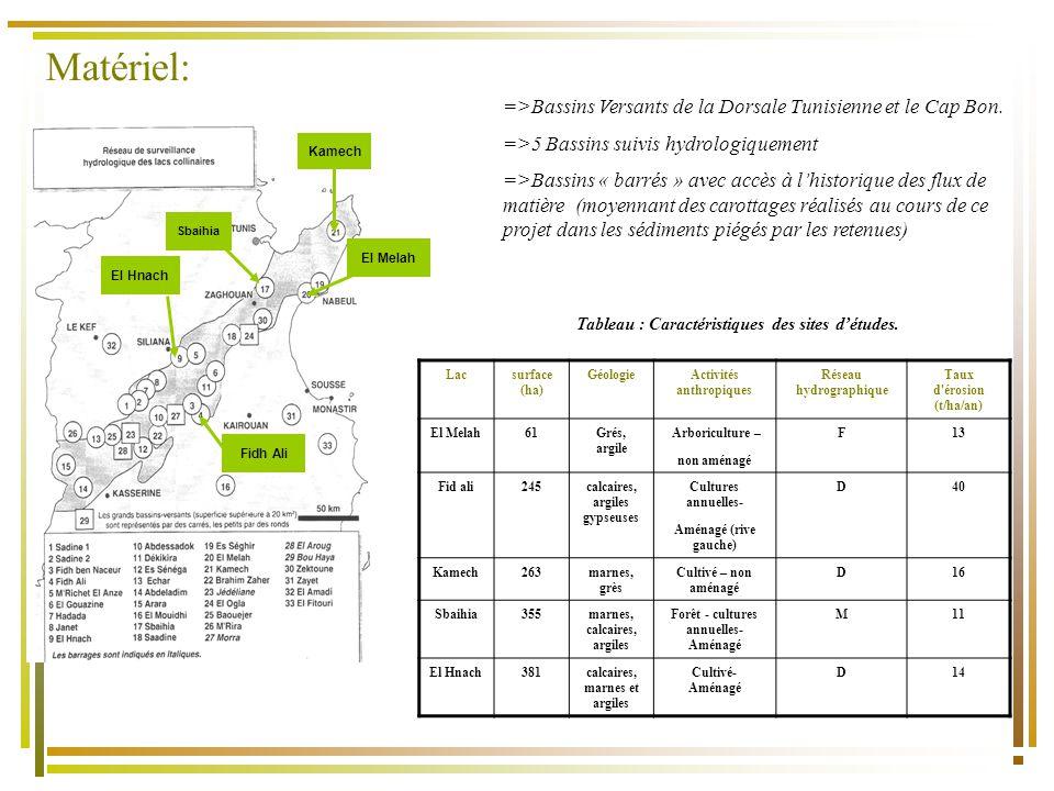 Matériel: Exemples de carottes prélevées et découpées Exemple Carottage sur le bassin versant de Sbaihia (Zaghouan) (2011)