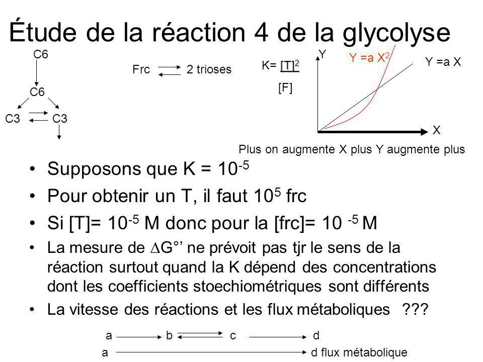 Étude de la réaction 4 de la glycolyse Supposons que K = 10 -5 Pour obtenir un T, il faut 10 5 frc Si [T]= 10 -5 M donc pour la [frc]= 10 -5 M La mesu