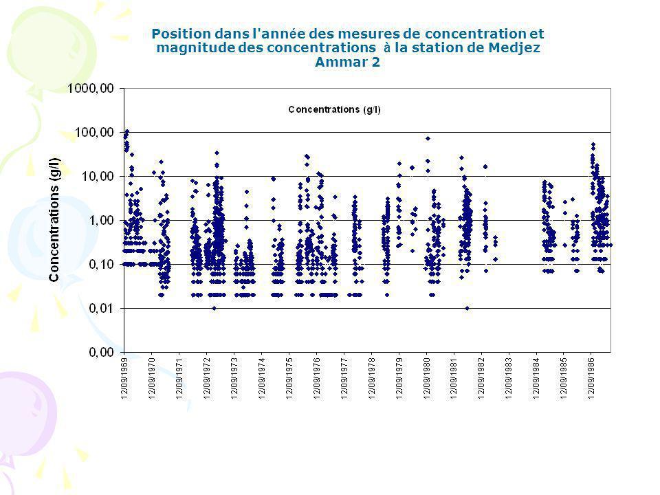 Position dans l ann é e des mesures de concentration et magnitude des concentrations à la station de Medjez Ammar 2