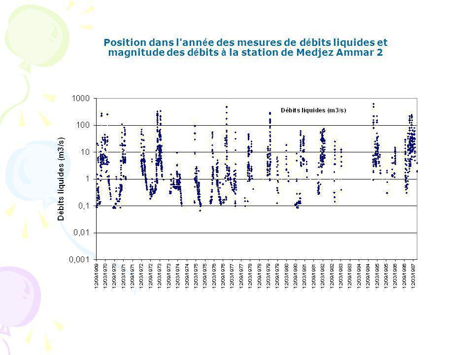 Position dans l ann é e des mesures de d é bits liquides et magnitude des d é bits à la station de Medjez Ammar 2