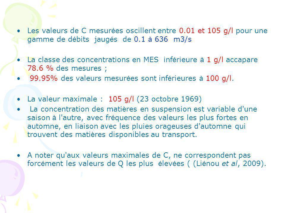 Les valeurs de C mesur é es oscillent entre 0.01 et 105 g/l pour une gamme de d é bits jaug é s de 0.1 à 636 m3/s La classe des concentrations en MES inf é rieure à 1 g/l accapare 78.6 % des mesures ; 99.95% des valeurs mesur é es sont inf é rieures à 100 g/l.
