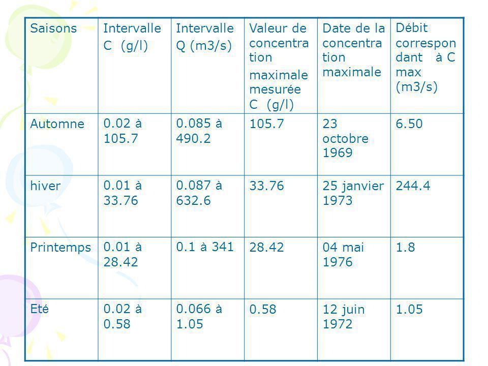 D é bit correspon dant à C max (m3/s) Date de la concentra tion maximale Valeur de concentra tion maximale mesur é e C (g/l) Intervalle Q (m3/s) Intervalle C (g/l) Saisons 6.5023 octobre 1969 105.70.085 à 490.2 0.02 à 105.7 Automne 244.425 janvier 1973 33.760.087 à 632.6 0.01 à 33.76 hiver 1.804 mai 1976 28.420.1 à 3410.01 à 28.42 Printemps 1.0512 juin 1972 0.580.066 à 1.05 0.02 à 0.58 Et é