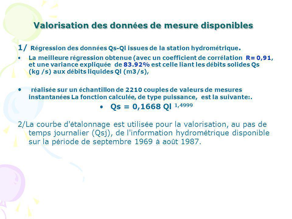 Valorisation des donn é es de mesure disponibles 1/ R é gression des donn é es Qs-Ql issues de la station hydrom é trique.