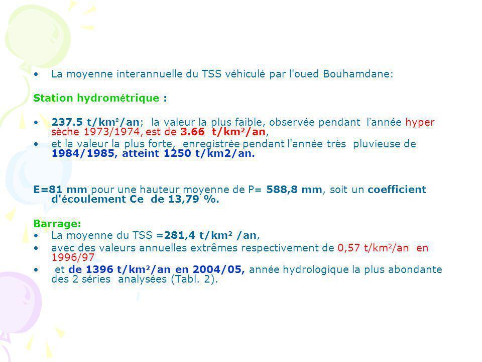 La moyenne interannuelle du TSS v é hicul é par l oued Bouhamdane: Station hydrom é trique : 237.5 t/km ² /an; la valeur la plus faible, observ é e pendant l ann é e hyper s è che 1973/1974, est de 3.66 t/km 2 /an, et la valeur la plus forte, enregistr é e pendant l ann é e tr è s pluvieuse de 1984/1985, atteint 1250 t/km2/an.
