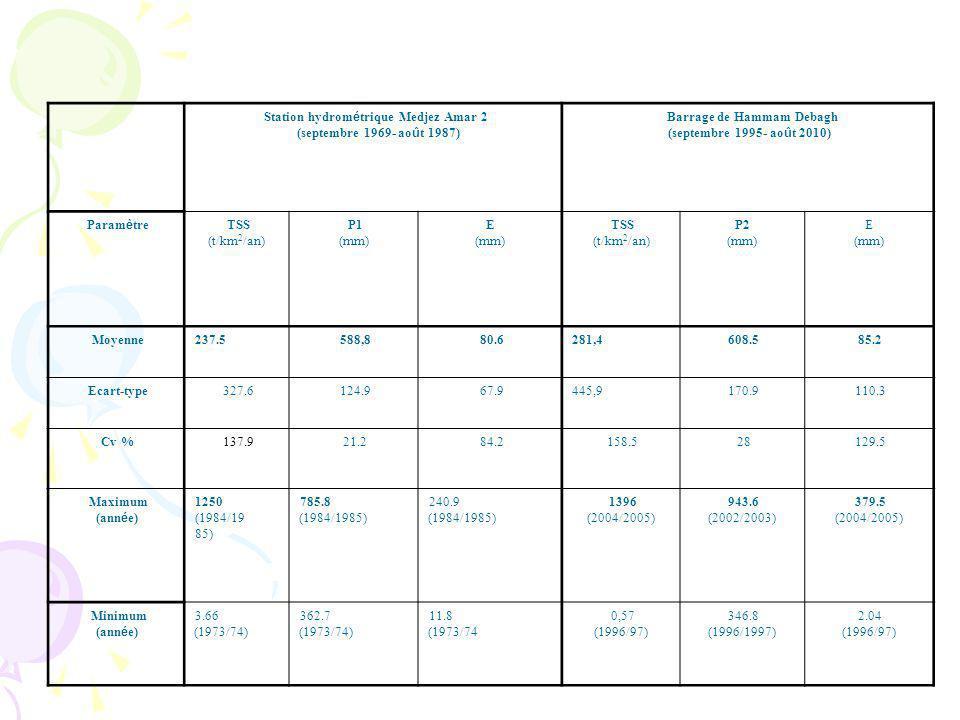 Barrage de Hammam Debagh (septembre 1995- ao û t 2010) Station hydrom é trique Medjez Amar 2 (septembre 1969- ao û t 1987) E (mm) P2 (mm) TSS (t/km 2 /an) E (mm) P1 (mm) TSS (t/km 2 /an) Param è tre 85.2608.5281,480.6588,8237.5Moyenne 110.3170.9445,967.9124.9327.6Ecart-type 129.528158.584.221.2137.9Cv % 379.5 (2004/2005) 943.6 (2002/2003) 1396 (2004/2005) 240.9 (1984/1985) 785.8 (1984/1985) 1250 (1984/19 85) Maximum (ann é e) 2.04 (1996/97) 346.8 (1996/1997) 0,57 (1996/97) 11.8 (1973/74 362.7 (1973/74) 3.66 (1973/74) Minimum (ann é e)