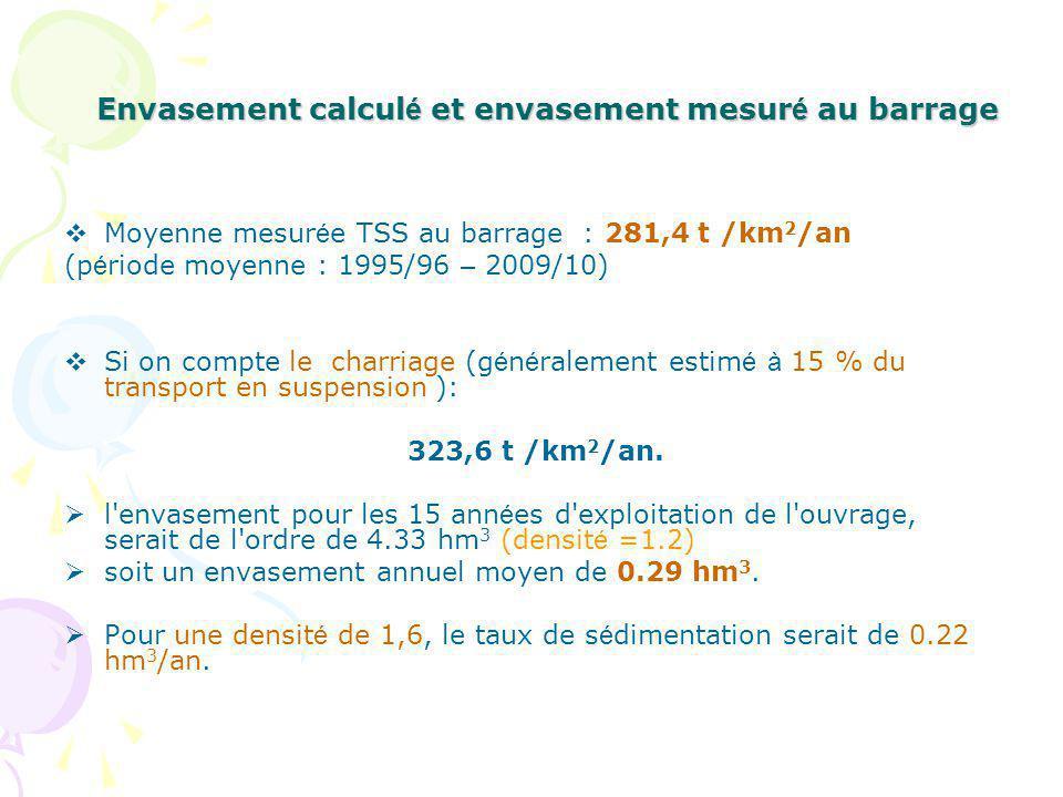 Envasement calcul é et envasement mesur é au barrage Moyenne mesur é e TSS au barrage : 281,4 t /km 2 /an (p é riode moyenne : 1995/96 – 2009/10) Si on compte le charriage (g é n é ralement estim é à 15 % du transport en suspension ): 323,6 t /km 2 /an.