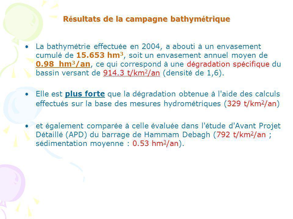 R é sultats de la campagne bathym é trique La bathym é trie effectu é e en 2004, a abouti à un envasement cumul é de 15.653 hm 3, soit un envasement annuel moyen de 0.98 hm 3 /an, ce qui correspond à une d é gradation sp é cifique du bassin versant de 914.3 t/km 2 /an (densit é de 1,6).