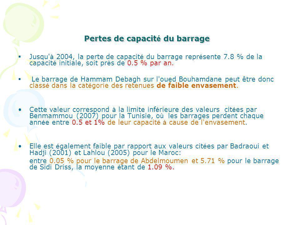 Pertes de capacit é du barrage Jusqu à 2004, la perte de capacit é du barrage repr é sente 7.8 % de la capacit é initiale, soit pr è s de 0.5 % par an.