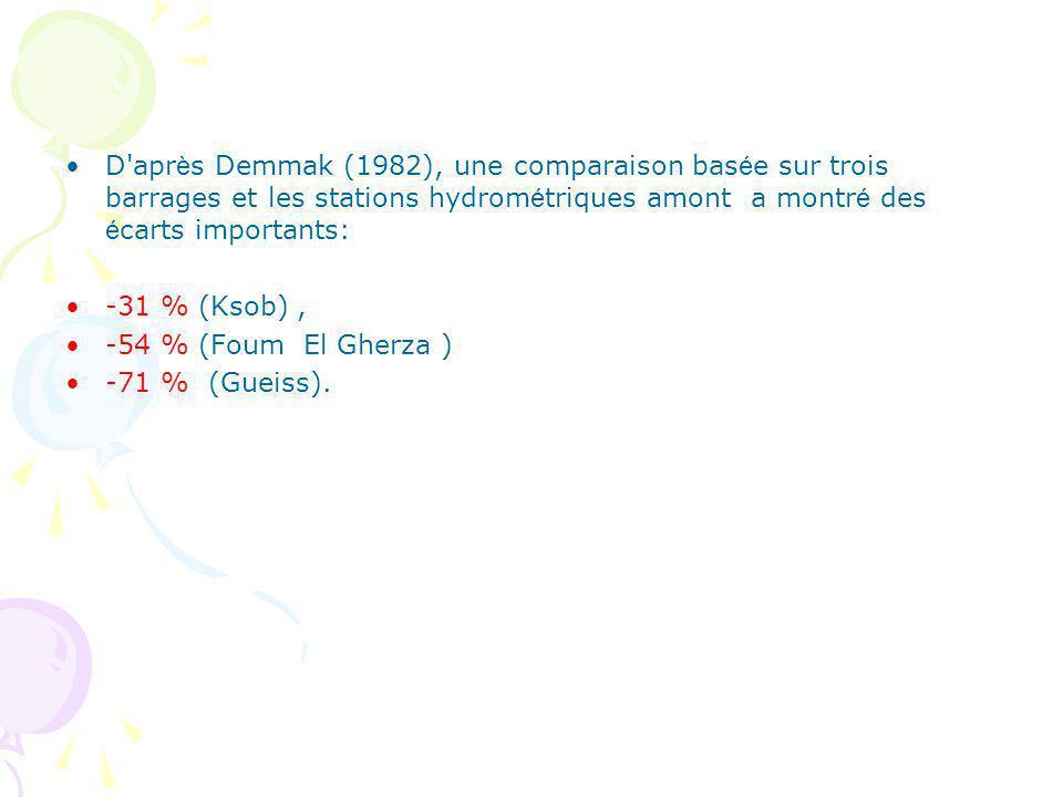 D apr è s Demmak (1982), une comparaison bas é e sur trois barrages et les stations hydrom é triques amont a montr é des é carts importants: -31 % (Ksob), -54 % (Foum El Gherza ) -71 % (Gueiss).