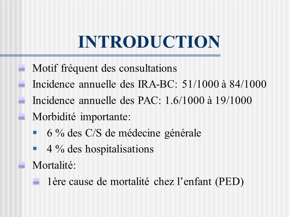 Pneumonies: germes en cause Revue de la littérature: 41 études prospectives Pneumonies aiguës communautaires en Europe PAC PAC hospit USI S.