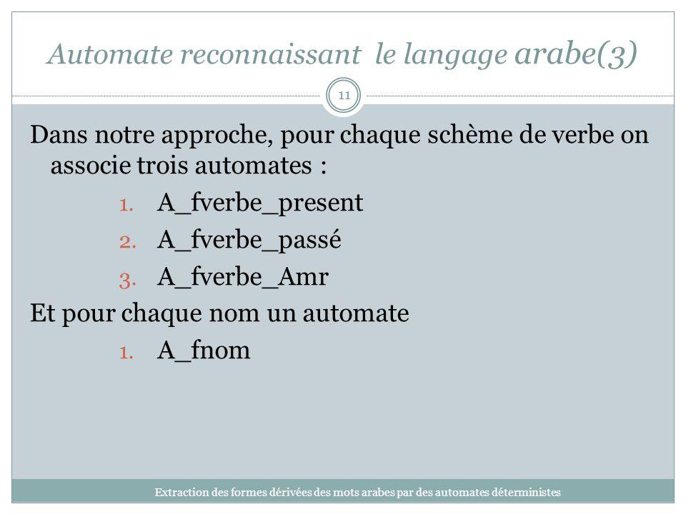 Automate reconnaissant le langage arabe(3) Extraction des formes dérivées des mots arabes par des automates déterministes 11 Dans notre approche, pour chaque schème de verbe on associe trois automates : 1.