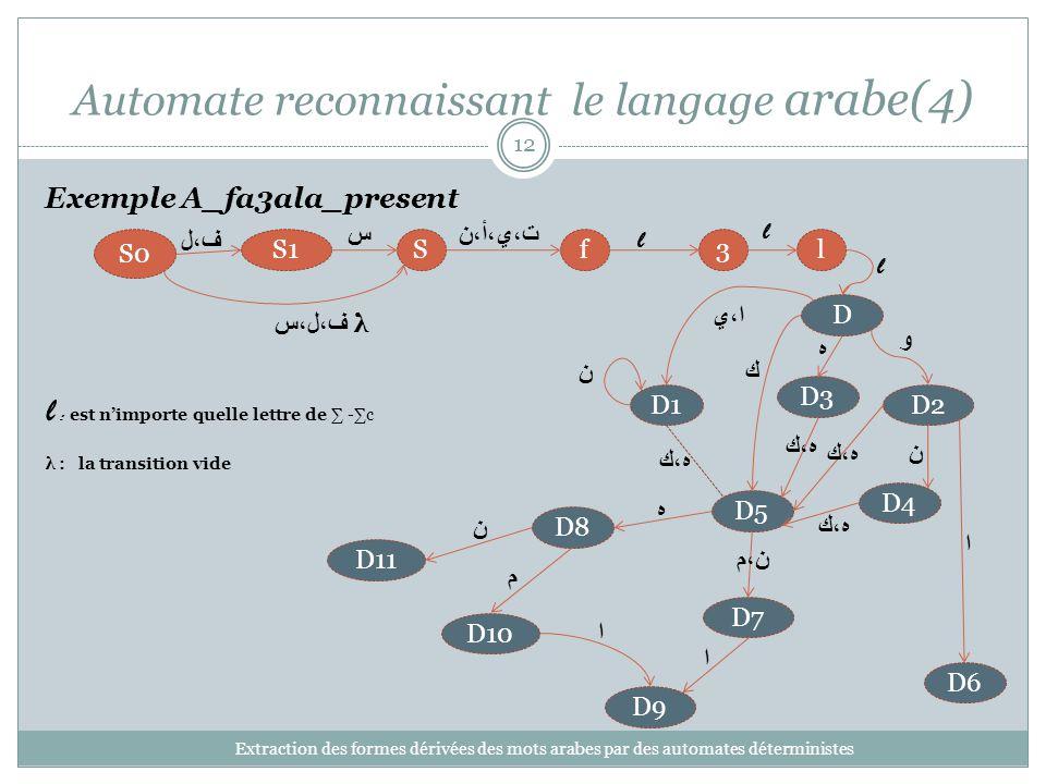Automate reconnaissant le langage arabe(4) Extraction des formes dérivées des mots arabes par des automates déterministes 12 Exemple A_fa3ala_present 3lfSS1 S0 D1D2 D3 D4 D5 D6 D7 D8 D9 D10 D11 ف،ل ف،ل،س λ ت،ي،أ،ن l ن ه،ك ن ا س ن،م ه ن م ا ا ه،ك l : est nimporte quelle lettre de -c λ : la transition vide l l D ا،ي و ه ك