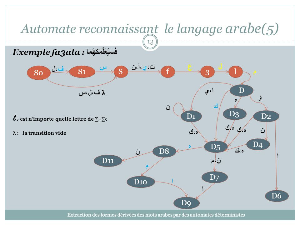 Automate reconnaissant le langage arabe(5) Extraction des formes dérivées des mots arabes par des automates déterministes 13 3lfSS1 S0 D1D2 D3 D4 D5 D6 D7 D8 D9 D10 D11 ف،ل ف،ل،س λ ت،ي،أ،ن ن ه،ك ن ا س ن،م ه ن م ا ا ه،ك l : est nimporte quelle lettre de -c λ : la transition vide D ا،ي و ه ك Exemple fa3ala : فَسَيُعَلِّمْكَهُمَا عل م