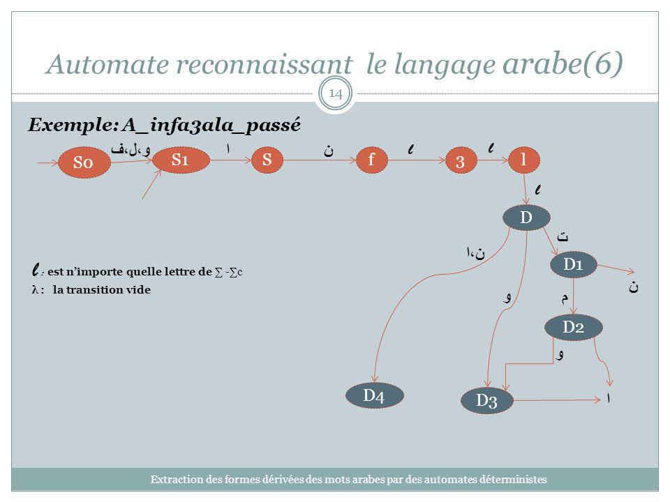 Automate reconnaissant le langage arabe(6) Extraction des formes dérivées des mots arabes par des automates déterministes 14 3lfSS1 S0 D1 D4 D3 ن l l