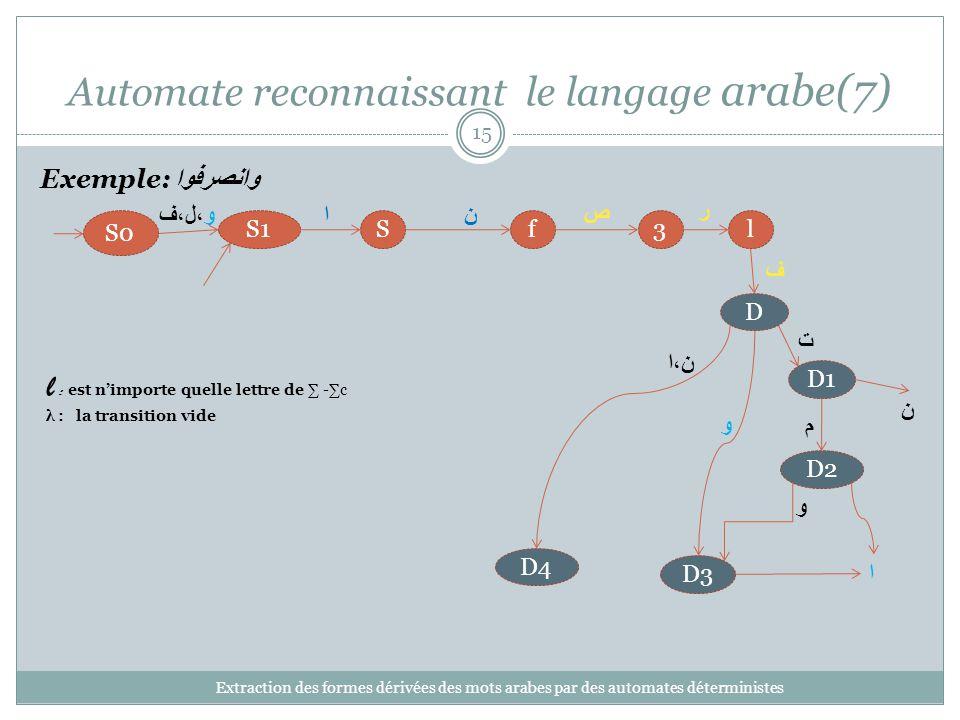 Automate reconnaissant le langage arabe(7) Extraction des formes dérivées des mots arabes par des automates déterministes 15 3lfSS1 S0 D1 D4 D3 ن ف l