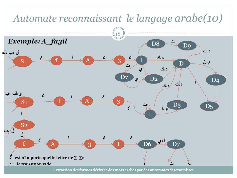 Automate reconnaissant le langage arabe(10) Extraction des formes dérivées des mots arabes par des automates déterministes 18 3 l A f S1 D4 D5 l l : est nimporte quelle lettre de -c λ : la transition vide Exemple: A_fa3il ا l l D و،ا D3 و،ف ،ب م،ن ه،ك ا lD63A f l ا l l S2 ل ل ،ب ة ل ،ب ،ك S l 3l Af l ا l D2 ي ه،ك ا ا ت ت D7 ت ن ا،ي ه،ك D8 ا D9 ه،ك D7 ت ي