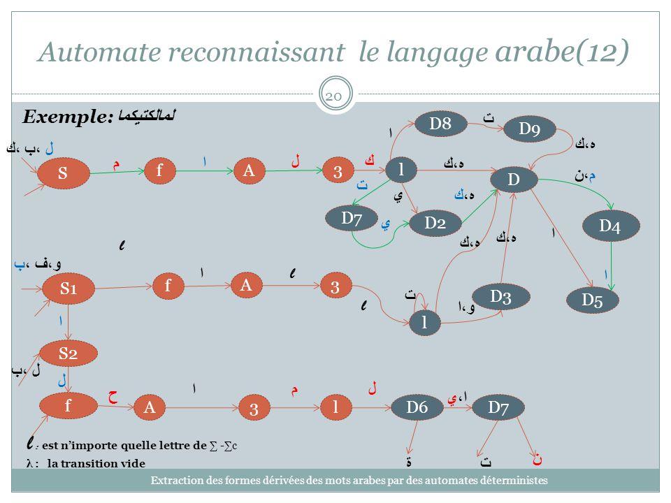 Automate reconnaissant le langage arabe(12) Extraction des formes dérivées des mots arabes par des automates déterministes 20 3 l A f S1 D4 D5 l l : est nimporte quelle lettre de -c λ : la transition vide Exemple: لمالكتيكما ا l l D و،ا D3 و،ف ،ب م،ن ه،ك ا lD63A f لام ح S2 ل ل ،ب ة ل ،ب ،ك S م 3l Af كال D2 ي ه،ك ا ا ت ت D7 ت ن ا،ي ه،ك D8 ا D9 ه،ك D7 ت ي