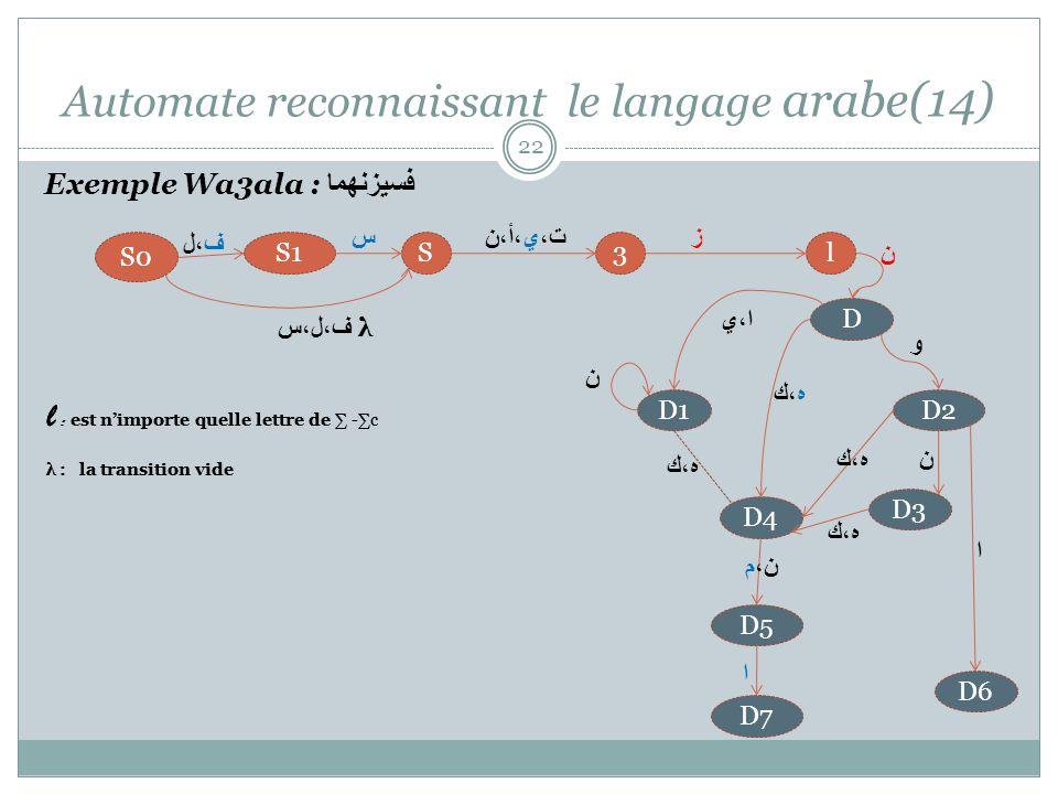 Automate reconnaissant le langage arabe(14) 22 l : est nimporte quelle lettre de -c λ : la transition vide Exemple Wa3ala : فسيزنهما ز ن 3lSS1 S0 D1D2 D3 D4 D6 D5 D7 ف،ل،س λ ن ه،ك ن ا ن،م ا ه،ك l : est nimporte quelle lettre de -c λ : la transition vide D ا،ي و ه،ك ف،ل ت،ي،أ،نس