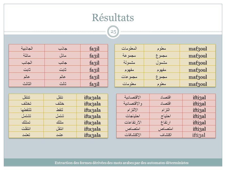Résultats Extraction des formes dérivées des mots arabes par des automates déterministes 25