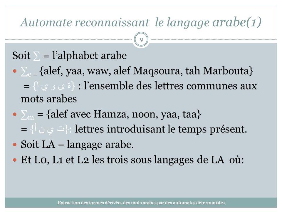 Automate reconnaissant le langage arabe(1) Extraction des formes dérivées des mots arabes par des automates déterministes 9 Soit = lalphabet arabe c = {alef, yaa, waw, alef Maqsoura, tah Marbouta} = { ة ى و ي ا } : lensemble des lettres communes aux mots arabes m = {alef avec Hamza, noon, yaa, taa} = { ت ي ن أ }: lettres introduisant le temps présent.
