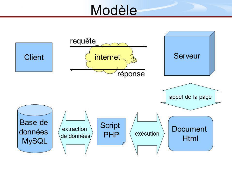 Client Base de données MySQL Serveur Script PHP internet requête réponse Document Html appel de la page extraction de données exécution Modèle