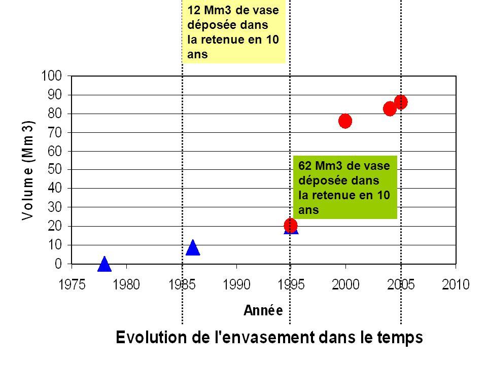 Durant la période 2000 -2004, 12 Mm3 de vase déposée dans la retenue en 10 ans 62 Mm3 de vase déposée dans la retenue en 10 ans