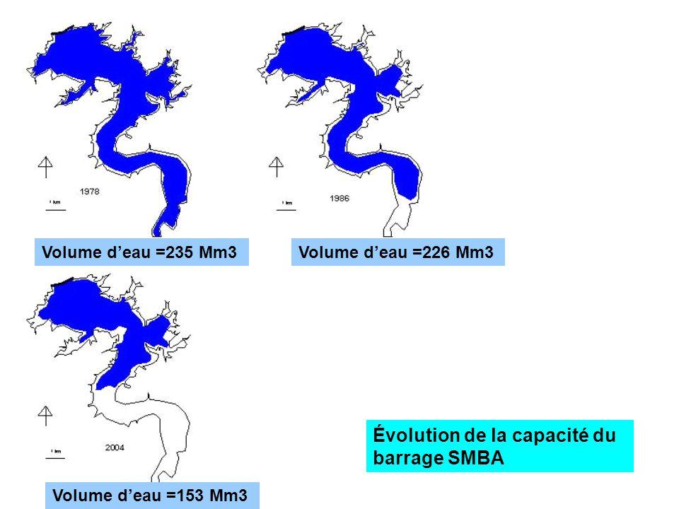 Évolution de la capacité du barrage SMBA Volume deau =235 Mm3Volume deau =226 Mm3 Volume deau =153 Mm3