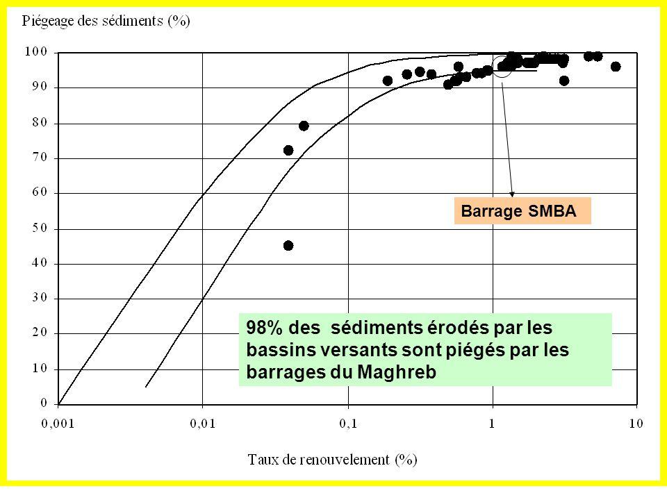 Taux denvasement du barrage Avant 1995 1 Mm3/an Après 1995 6 Mm3/an Durant les années 80 BV aménagé, Projet GTZ Durant les années 90 BV dégradé.