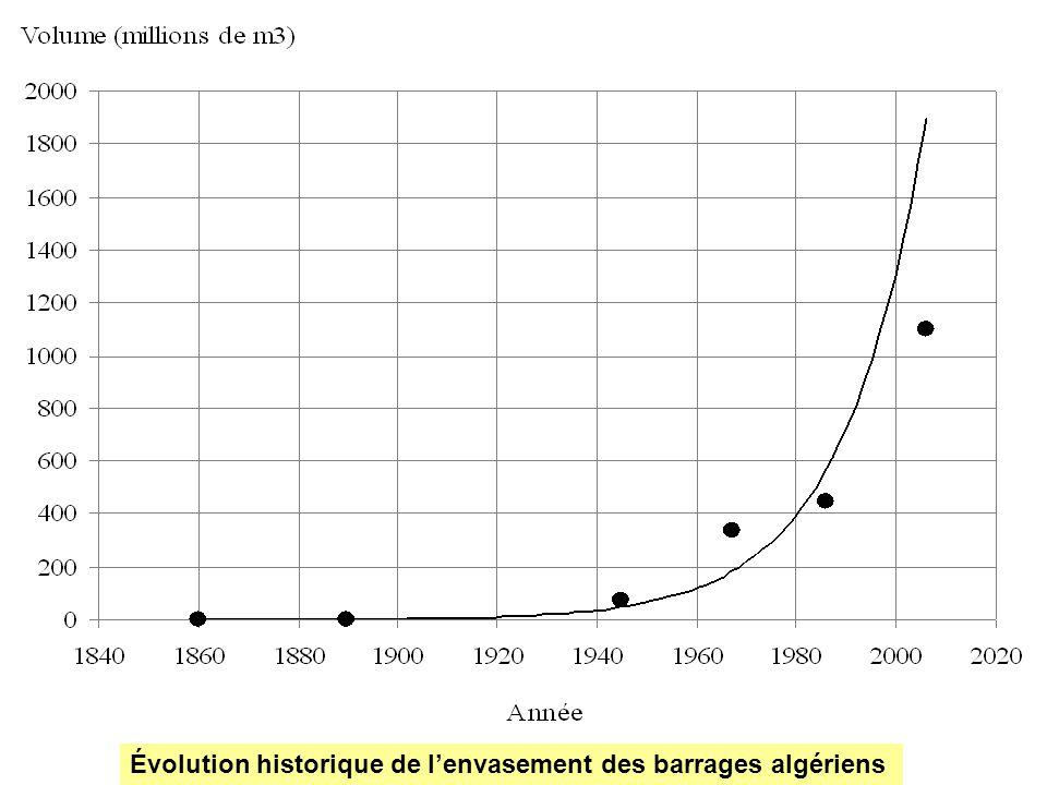 Conclusion Avec un taux denvasement de 6 Mm 3 /an, Le barrage sera complètement envasé en lan 2036.