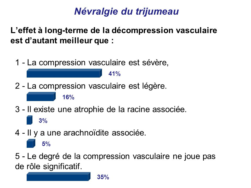 1 - La compression vasculaire est sévère, 41% 2 - La compression vasculaire est légère.